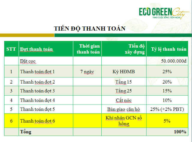 tien-do-thanh-toan-ct1-eco-1
